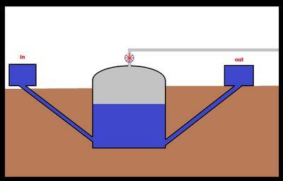 Cara Alternatif Untuk Cara Membuang Gas yang membuat atmosfer
